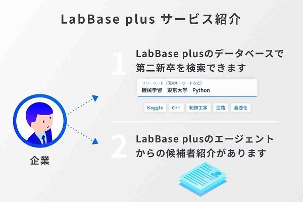 理系技術職に特化した第2新卒採用サービス「LabBase plus」が事前登録を開始 3番目の画像