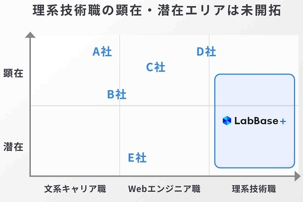 理系技術職に特化した第2新卒採用サービス「LabBase plus」が事前登録を開始 4番目の画像