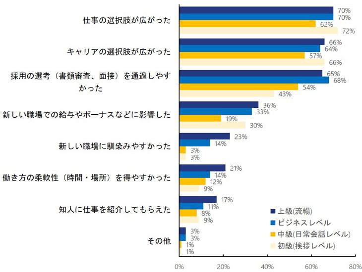 英語力「ビジネス」以上で仕事にも転職にも優位と実感:エンワールド・ジャパン調査結果 3番目の画像