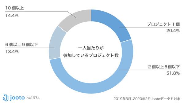タスク管理ツール「Jooto」が、複数プロジェクトの全タスクを一元管理できる機能を追加 2番目の画像
