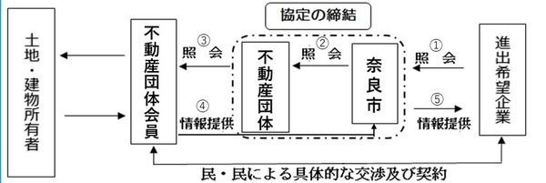 奈良市が企業誘致の新制度をスタート、地域経済の活性化を目指す 3番目の画像
