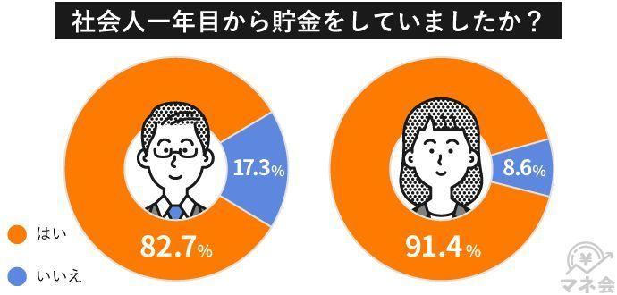 社会人1年目の貯金事情を公開!女性は男性の2倍貯金できていた!?|マネ会調べ 2番目の画像