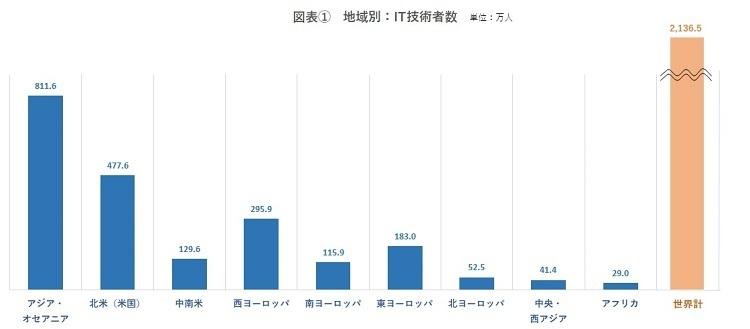 IT技術者数、日本は世界4位!92ヵ国を対象とした「ITエンジニアレポート」で判明|ヒューマンリソシア調べ 2番目の画像
