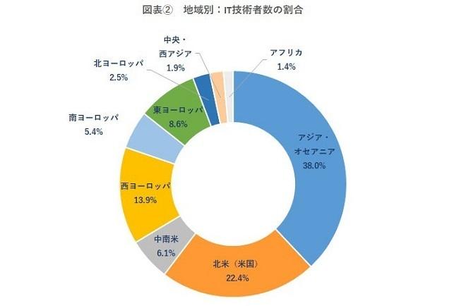 IT技術者数、日本は世界4位!92ヵ国を対象とした「ITエンジニアレポート」で判明|ヒューマンリソシア調べ 3番目の画像