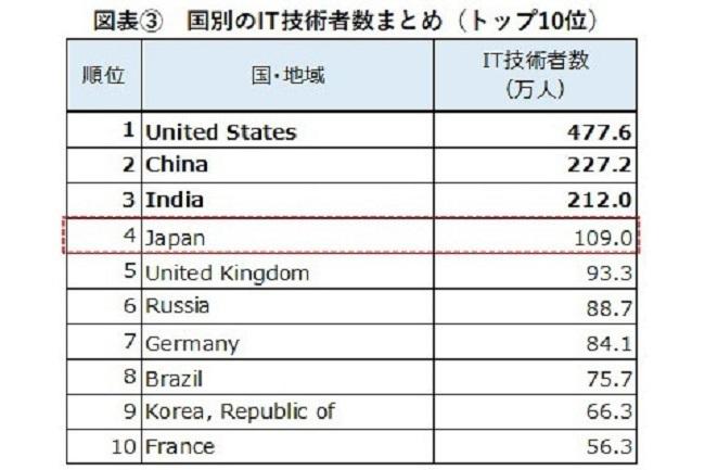IT技術者数、日本は世界4位!92ヵ国を対象とした「ITエンジニアレポート」で判明|ヒューマンリソシア調べ 4番目の画像