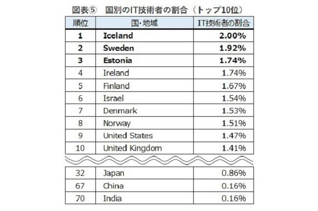 IT技術者数、日本は世界4位!92ヵ国を対象とした「ITエンジニアレポート」で判明|ヒューマンリソシア調べ 5番目の画像