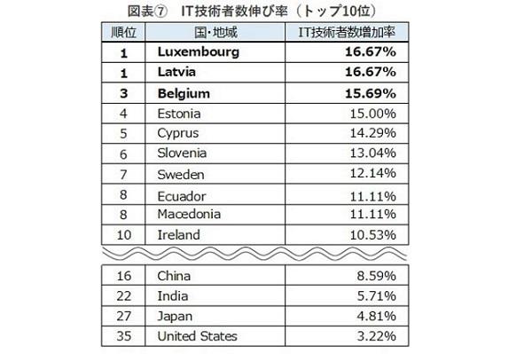 IT技術者数、日本は世界4位!92ヵ国を対象とした「ITエンジニアレポート」で判明|ヒューマンリソシア調べ 6番目の画像