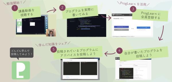 プログラミング学習者向けSNS「ProgLearn」がプログラミング講座を無料公開 3番目の画像