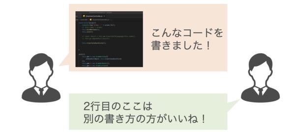 プログラミング学習者向けSNS「ProgLearn」がプログラミング講座を無料公開 2番目の画像
