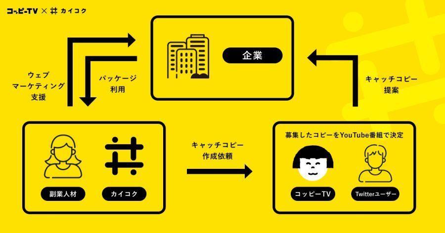 キャッチコピー作成からWebマーケまでトータルで支援!コピー作成会社と組んだ、「KAIKOKU」の新たなサービスとは? 2番目の画像