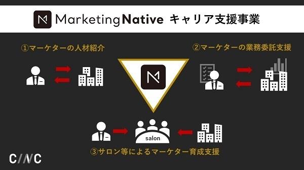 Marketing Nativeが「マーケター人材のキャリア支援」を開始、多様な働き方・キャリア形成を支援 2番目の画像