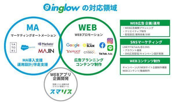 WEBマーケティングのプロに無料で個別相談!株式会社inglowのオンライン相談会が4月・5月に開催 2番目の画像