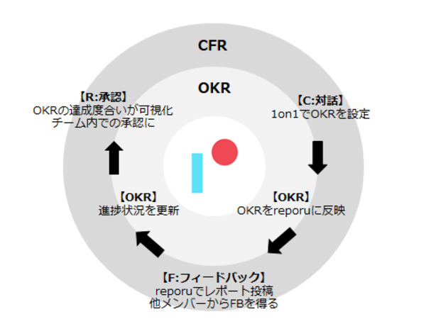 リモートワークのチーム構築ができるレポーティングツール「reporu」が登場 3番目の画像