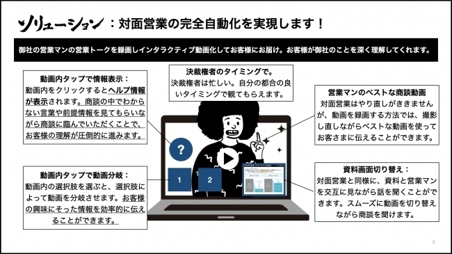 オンライン商談プラットフォーム「SHODAN.TV」、創業5年以内のスタートアップ限定無償提供プランを開始 3番目の画像